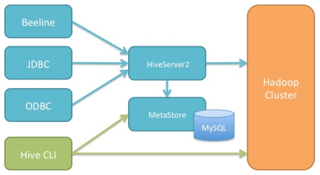 HiveServer2Diagram