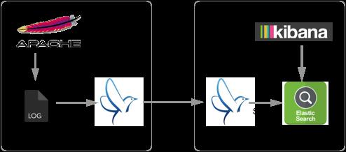 fluentd-elasticsearch-kibana-system
