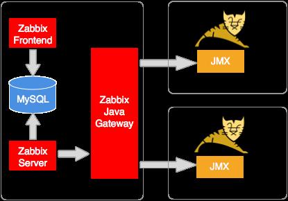 zabbix_java_gateway