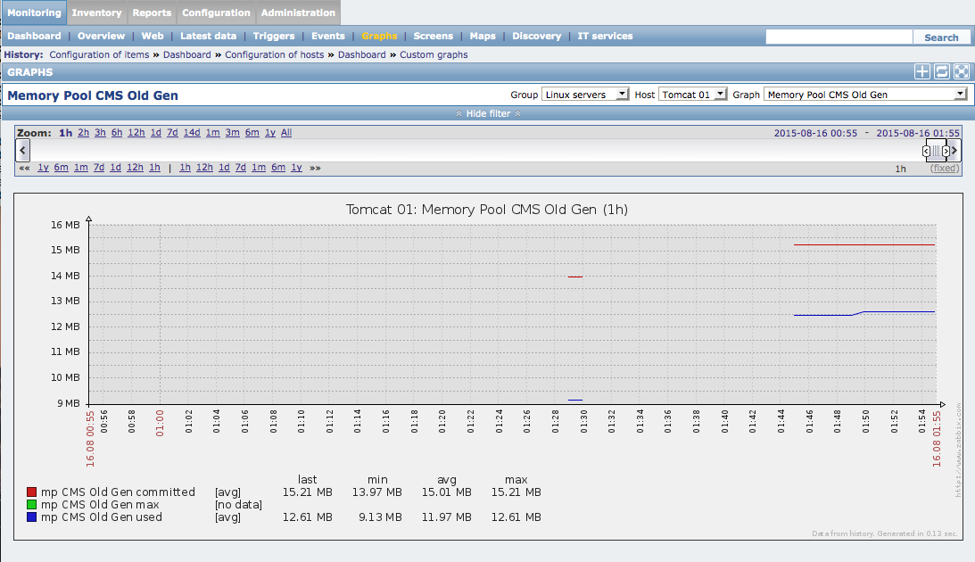 zabbix_java_gateway_graph_memory_pool_cms_old_gen