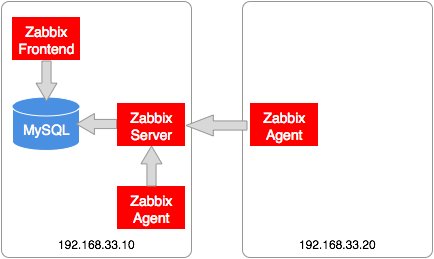 zabbix_system_configuration
