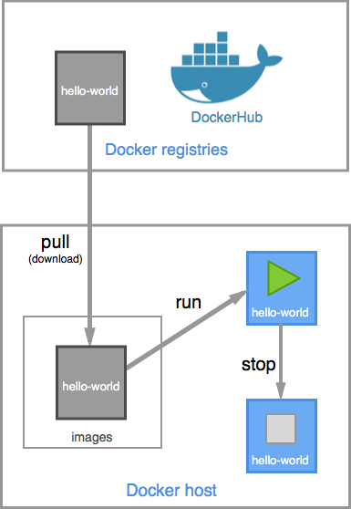docker-pull-run-stop-flow