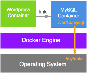 docker-run-wordpress-and-mysql-containers