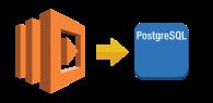 AWS Lambda (Node.js) からRDS PostgresqlまたはRedShiftへ接続するには