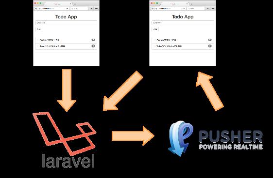 Laravel5.1 Bloadcasting Pusher Provider アーキテクチャ