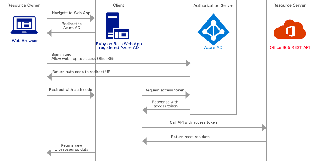oauth-to-azure-ad-and-office365-api