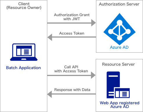 authenticating-to-azure-ad-with-certificates